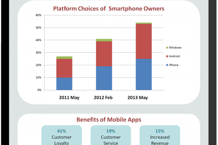 Mobile Apps - TO INCREASE THE PRODUCTIVITY OF ANY BUSINESS Infographic