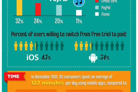 Mobile Apps by the Numbers Infographic