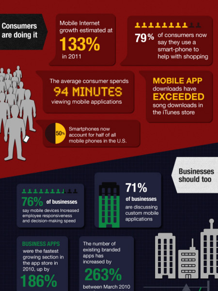 Mobile Apps: Consumers vs Businesses Infographic