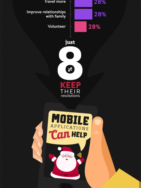 Mobile Apps for New Year's Resolutions: A Pocket Guide from Sourcebits Infographic