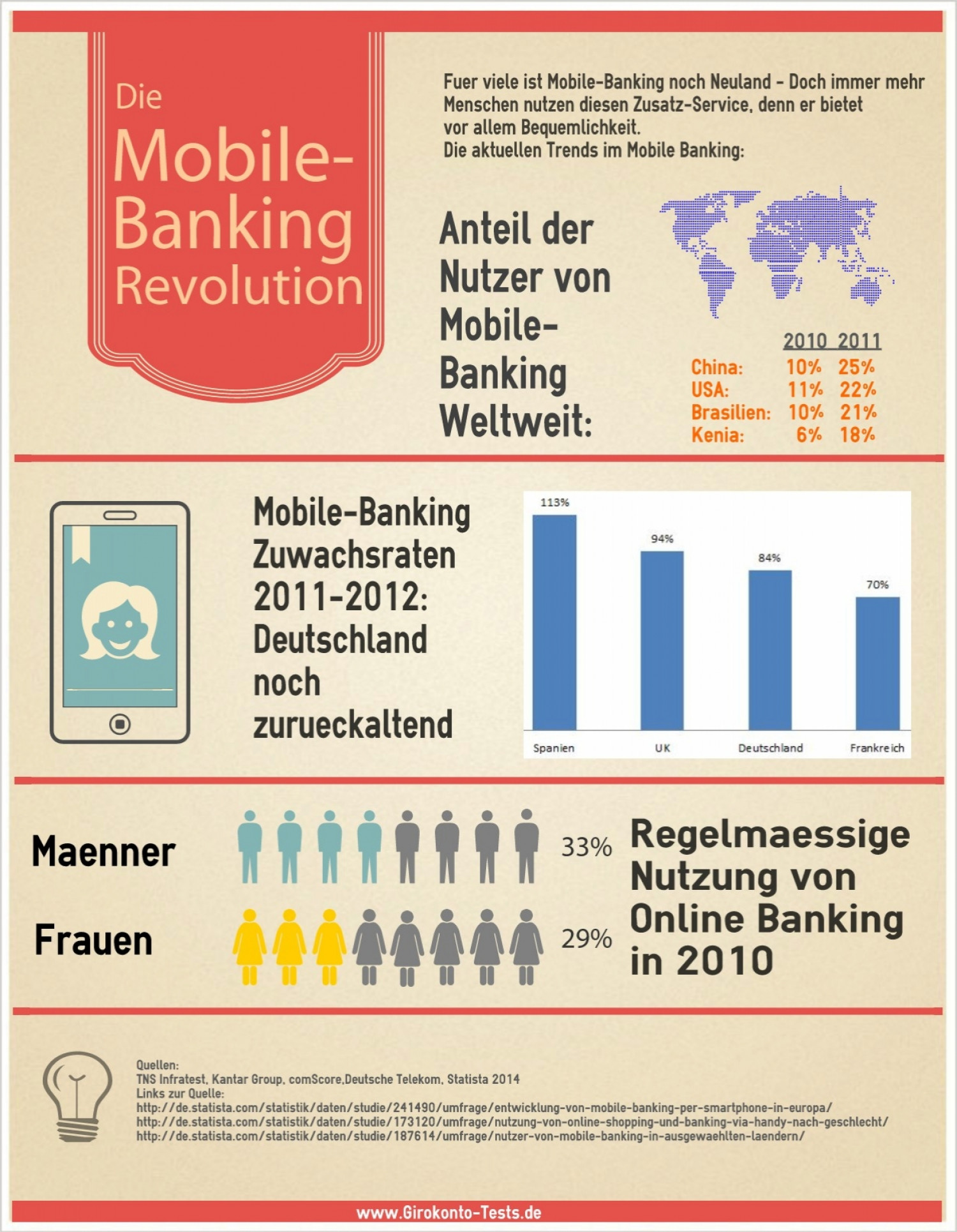 Mobile Banking Revolution Infographic