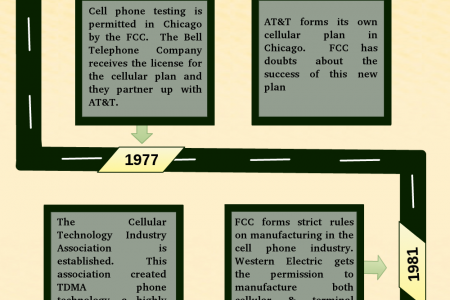 Mobile Commerce History: Should be Aware About Infographic