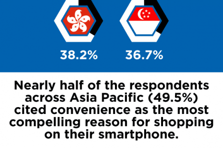 Mobile Commerce in Asia Pacific Infographic