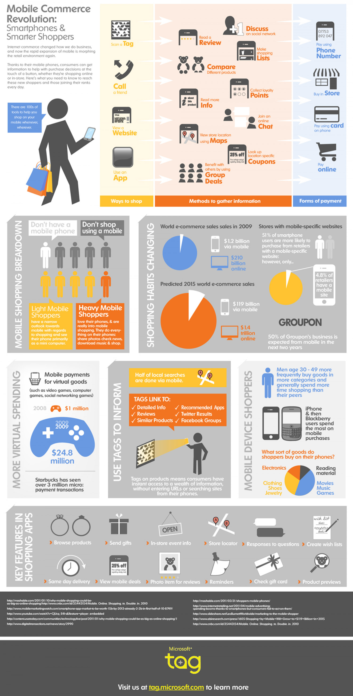 Mobile Commerce Revolution  Infographic