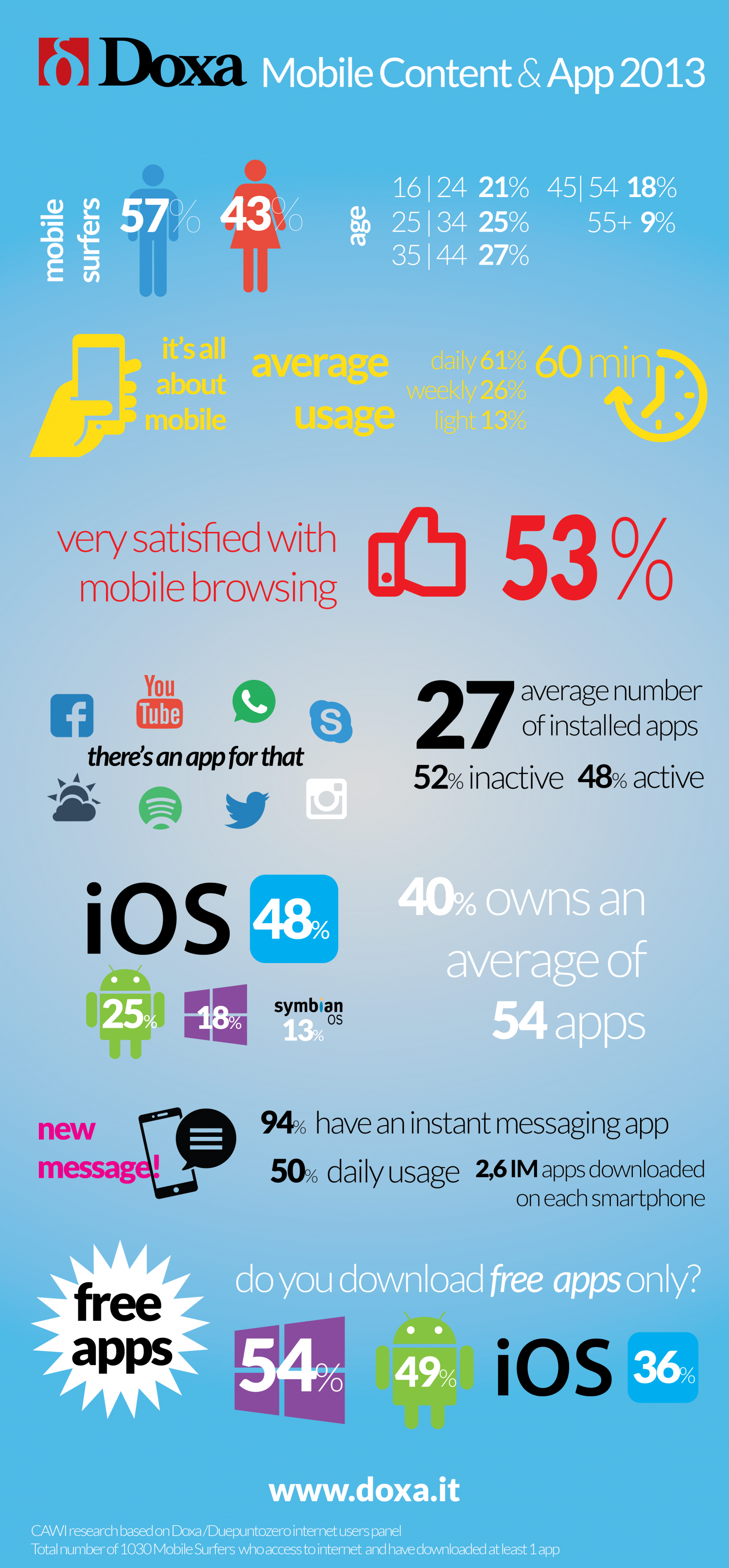 Mobile Content & App 2013 Infographic