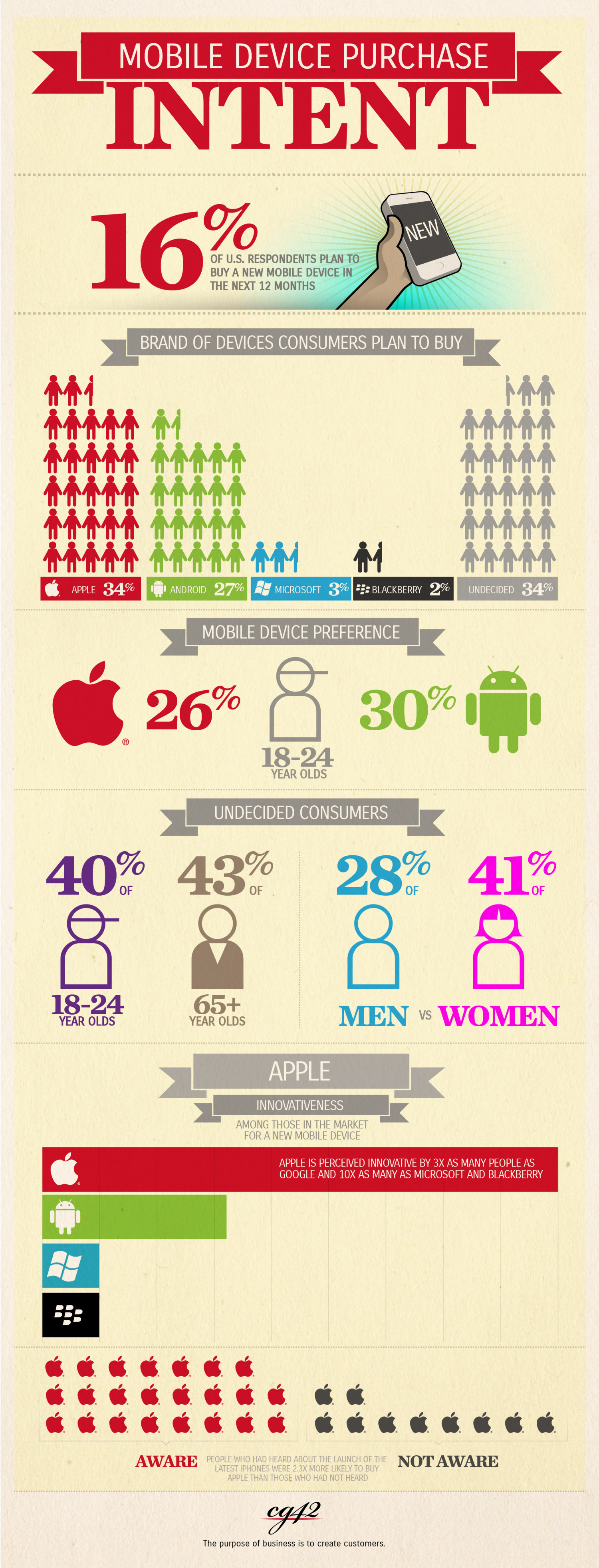 Mobile Device Purchase Intent Infographic