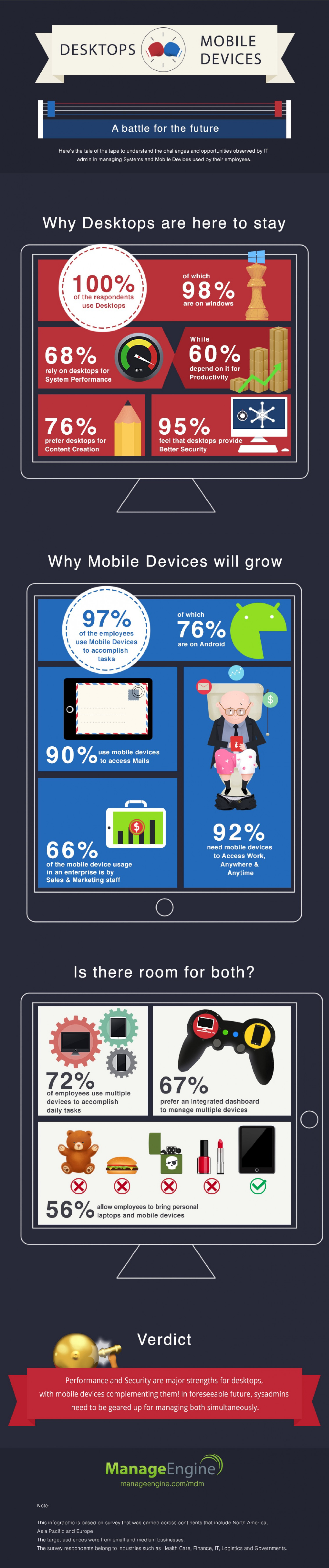 Mobile Devices or Desktops? Infographic