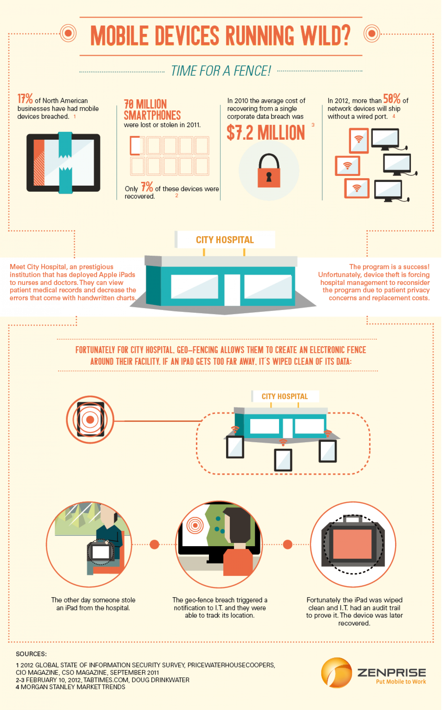 Mobile Devices Running Wild? | Visual.ly