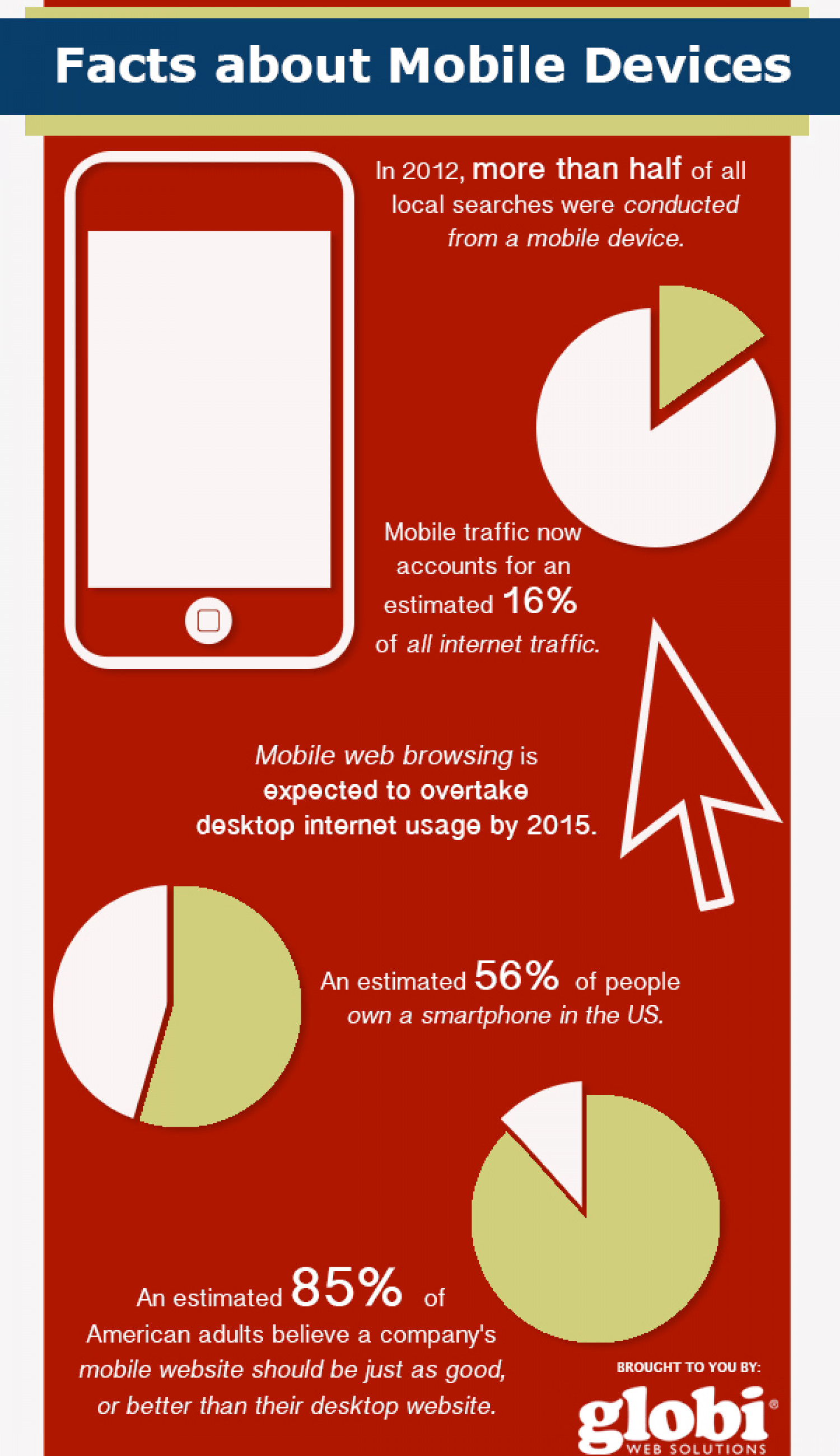Facts About Mobile Devices Infographic
