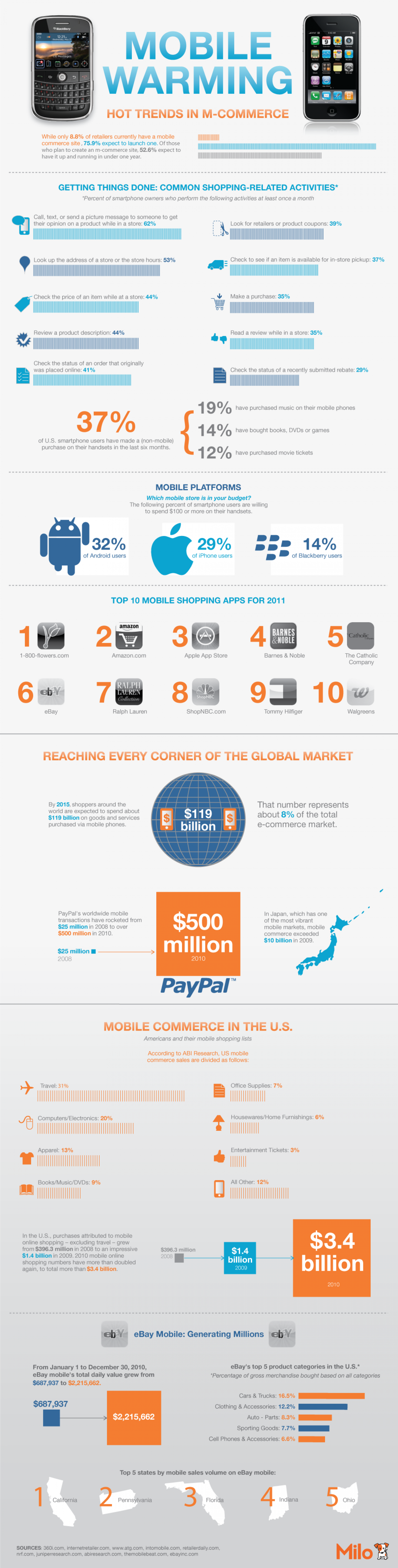 Mobile Ecommerce Market Share  Infographic