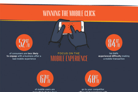 Mobile Ecommerce Infographic