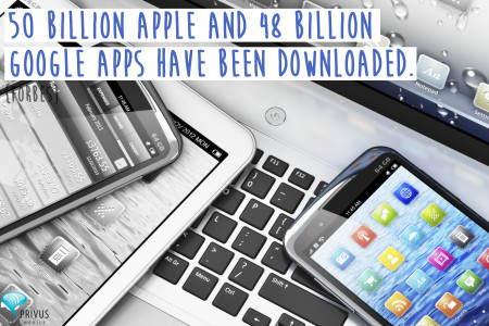 Mobile Fact #32 Infographic