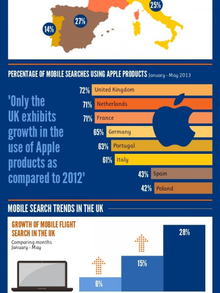Idealo Mobile Flight Search Study Infographic