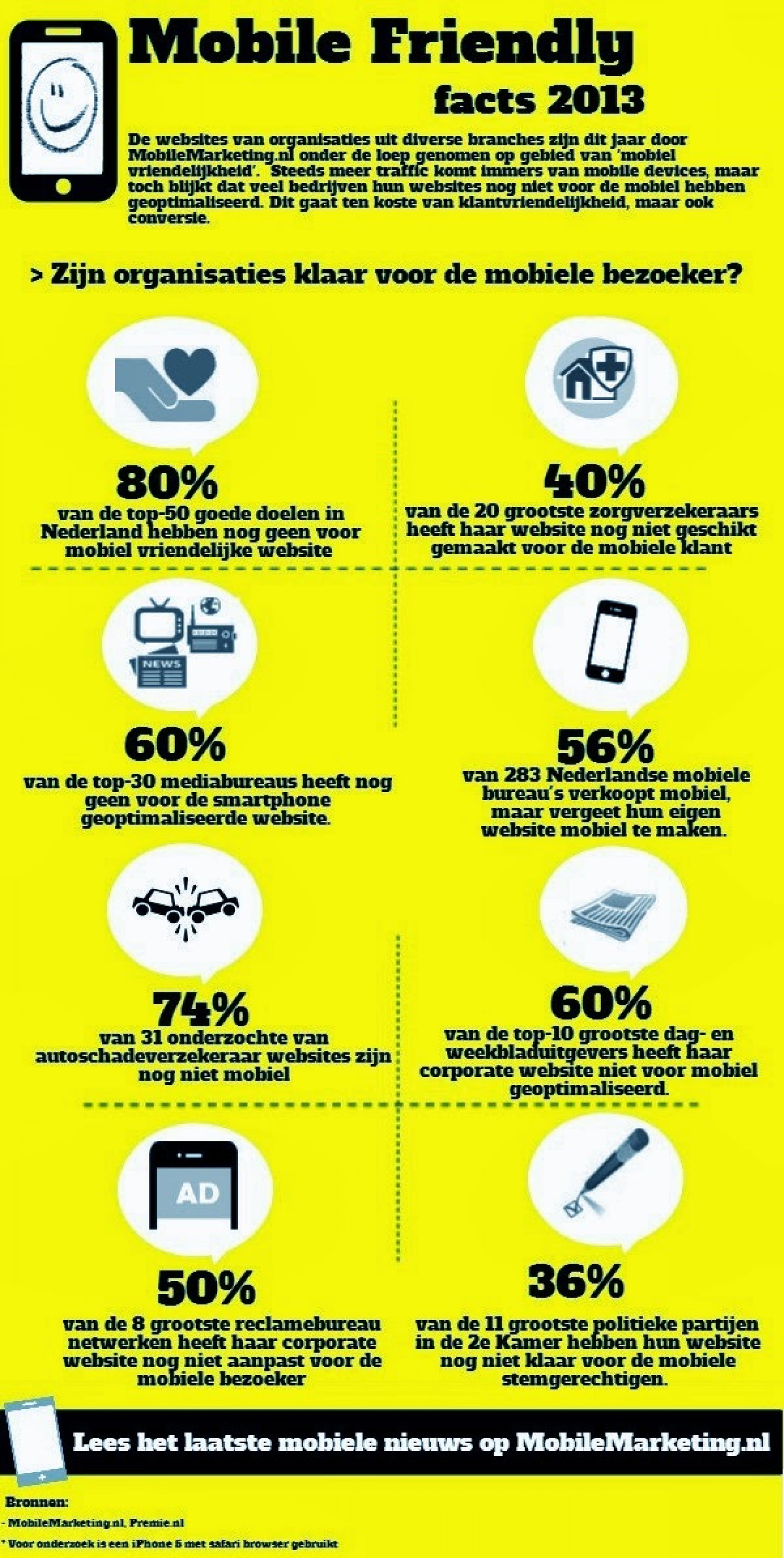 Mobile Friendly Facts 2013 Infographic