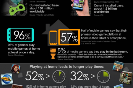 Mobile Gaming Option Infographic