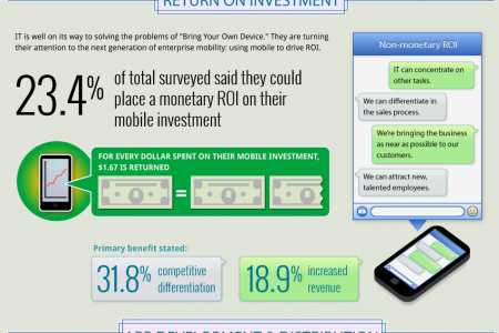 Mobile Gets a Promotion Infographic