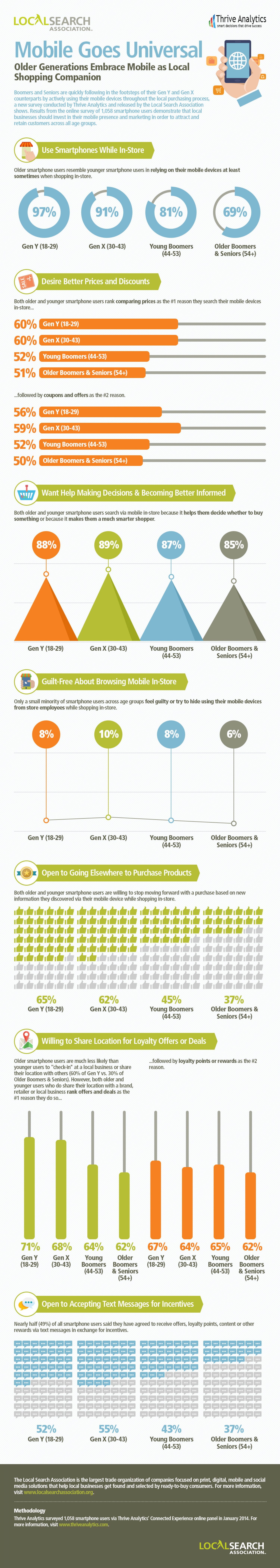 Mobile Goes Universal: Older Generations Embrace Mobile as Local Shopping Companion Infographic