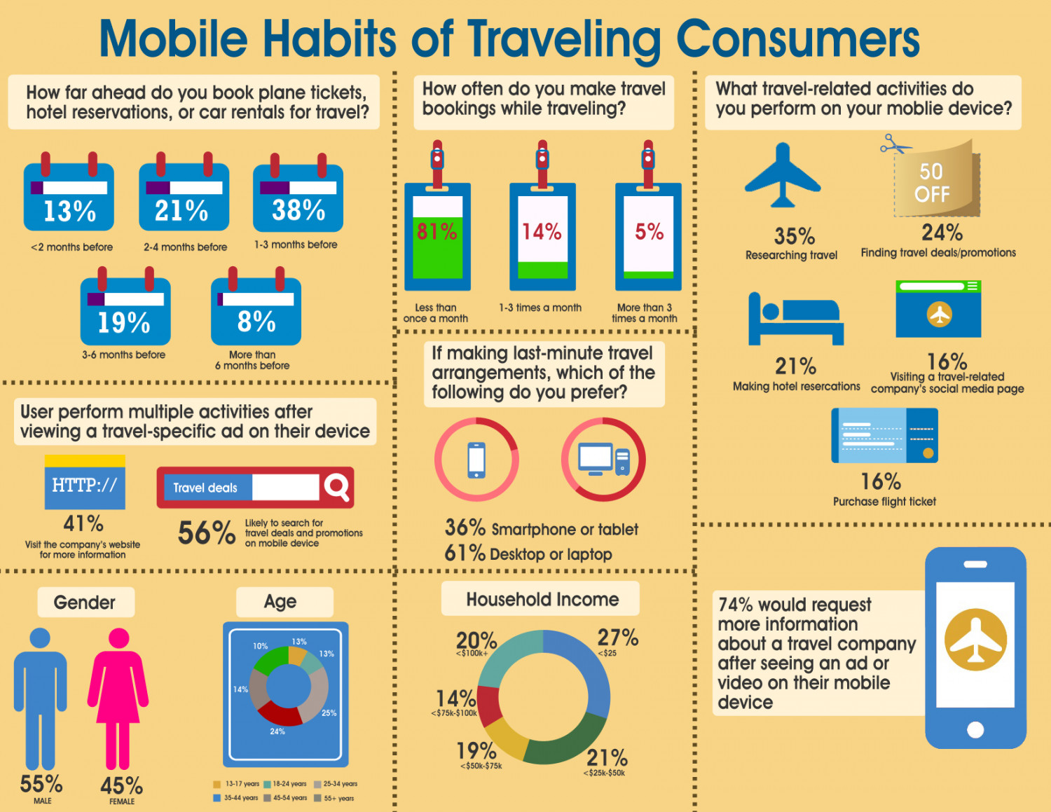 Mobile Habits of Traveling Consumers Infographic