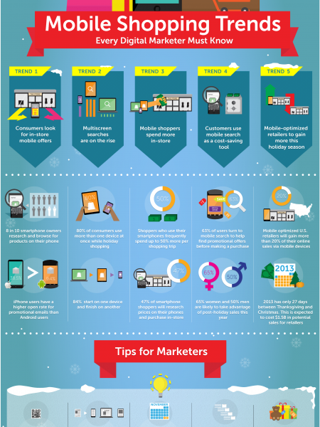 Mobile Holiday Shopping Trends for Marketers Infographic