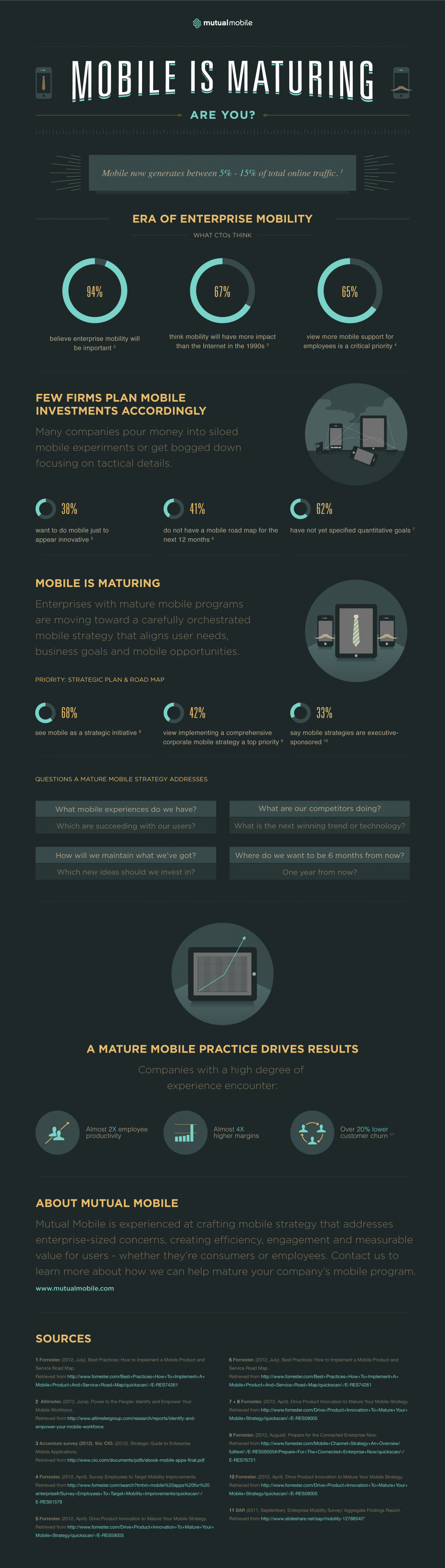 Mobile Is Maturing Are You? Infographic