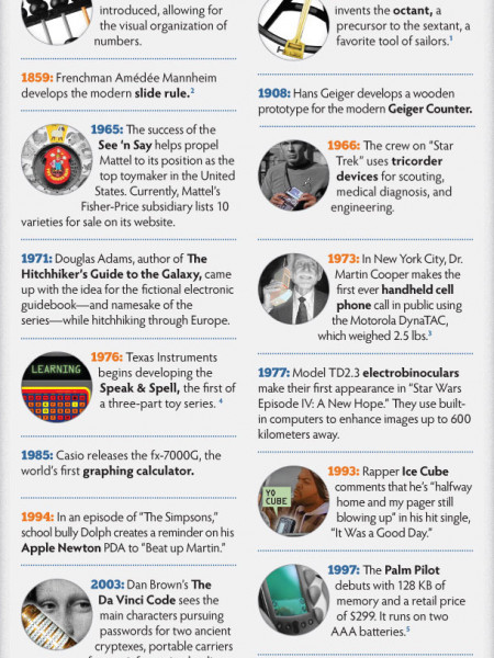 Mobile Learning Through the Years Infographic