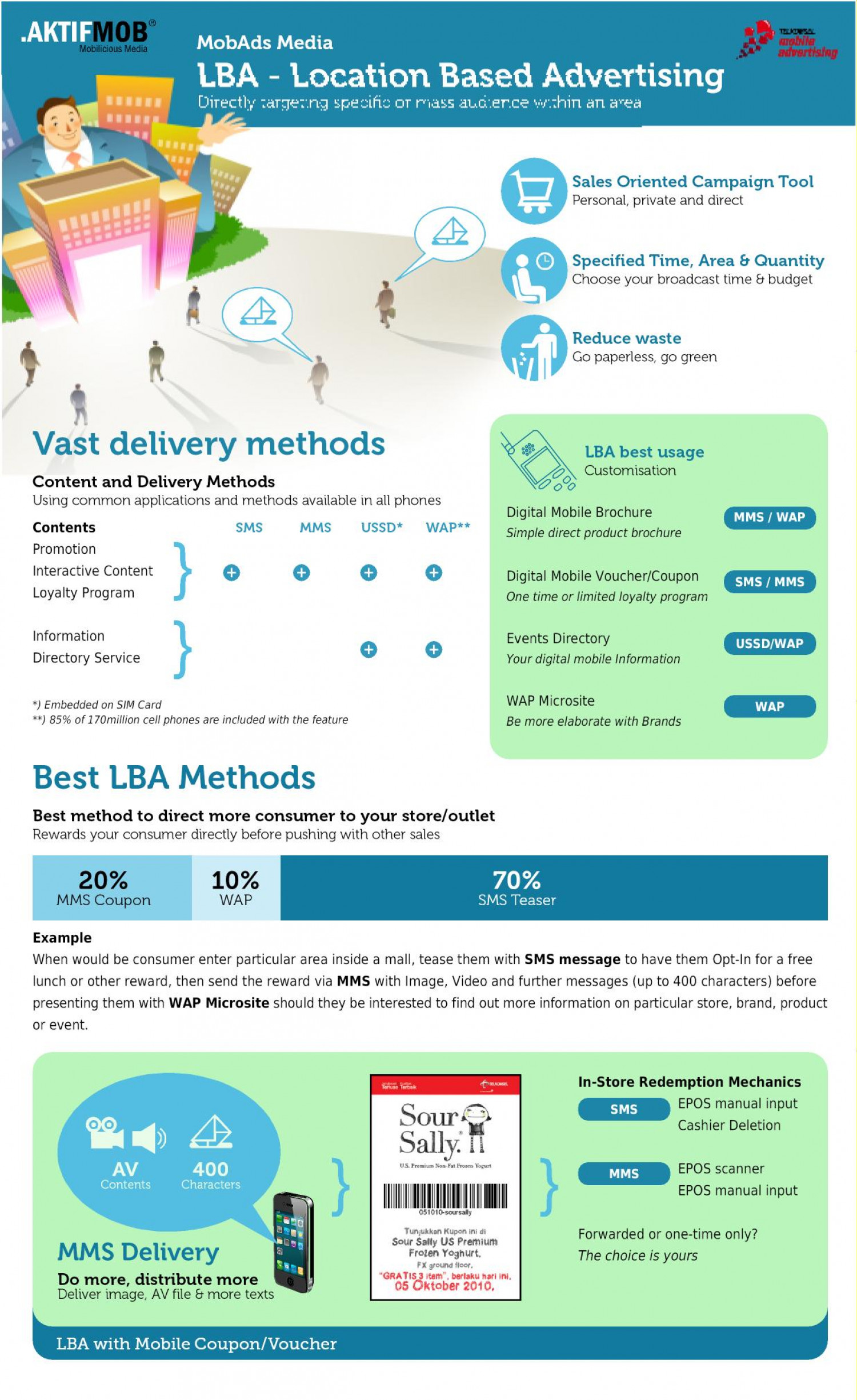 Mobile Location Based Advertising Infographic