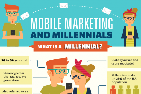 Mobile Marketing And Millennials Infographic