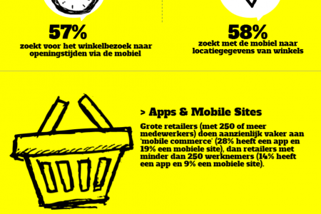 Mobile Marketing in de Retail Infographic