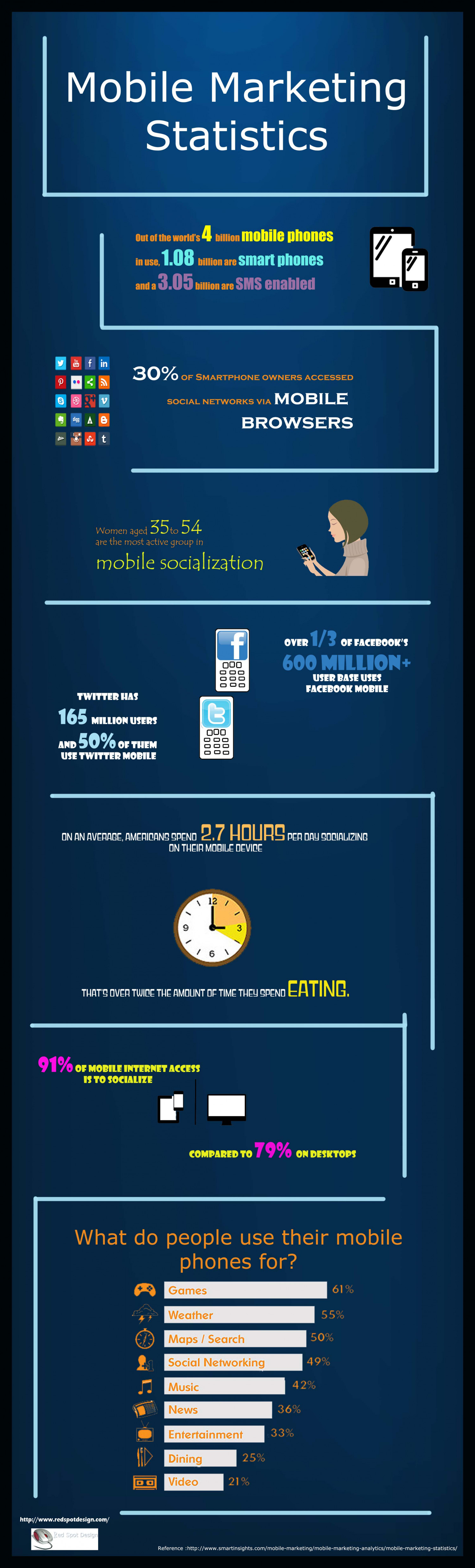 Mobile Marketing Statistics Infographic