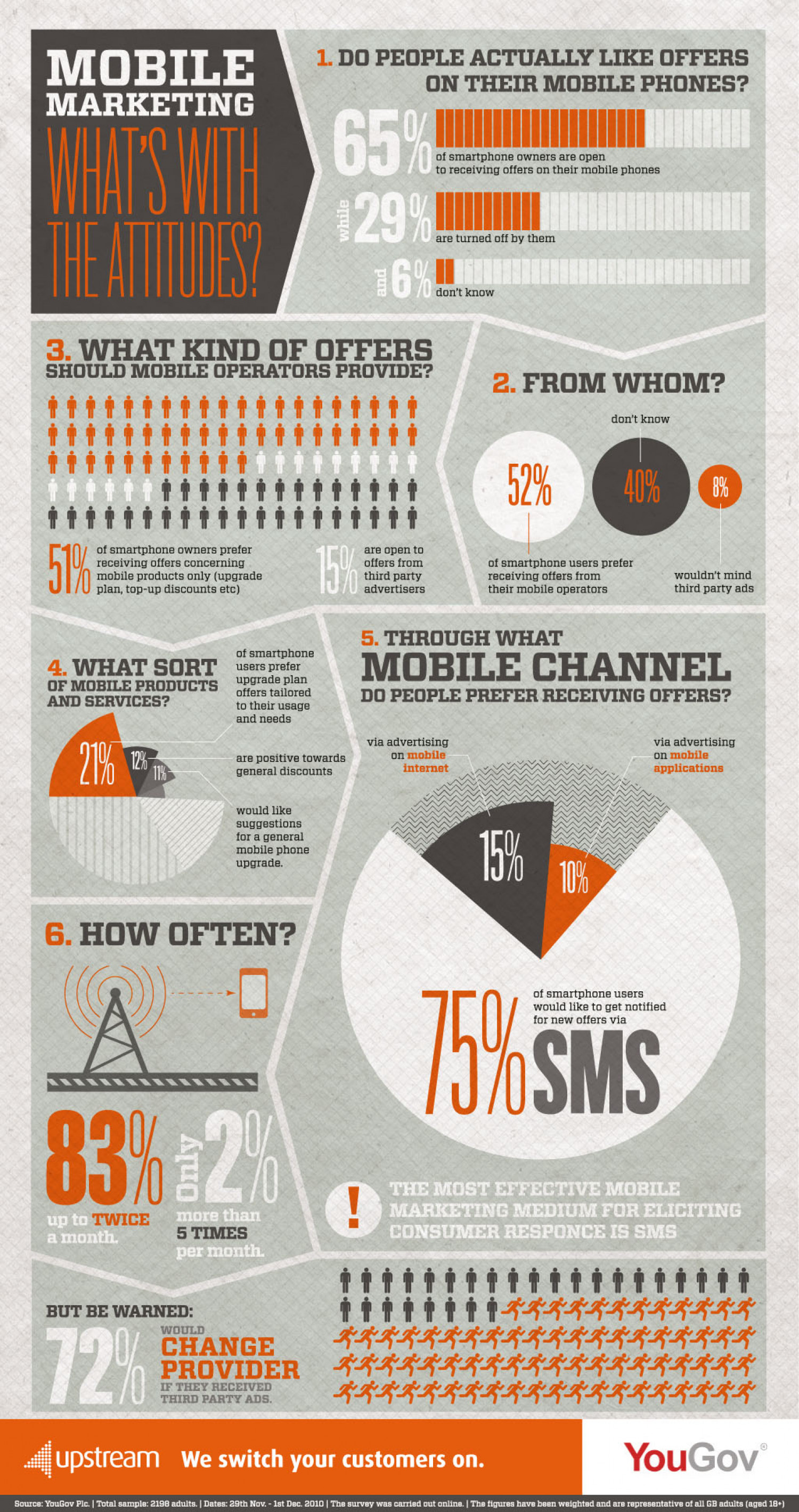 Mobile Marketing: What's With The Attitudes? Infographic