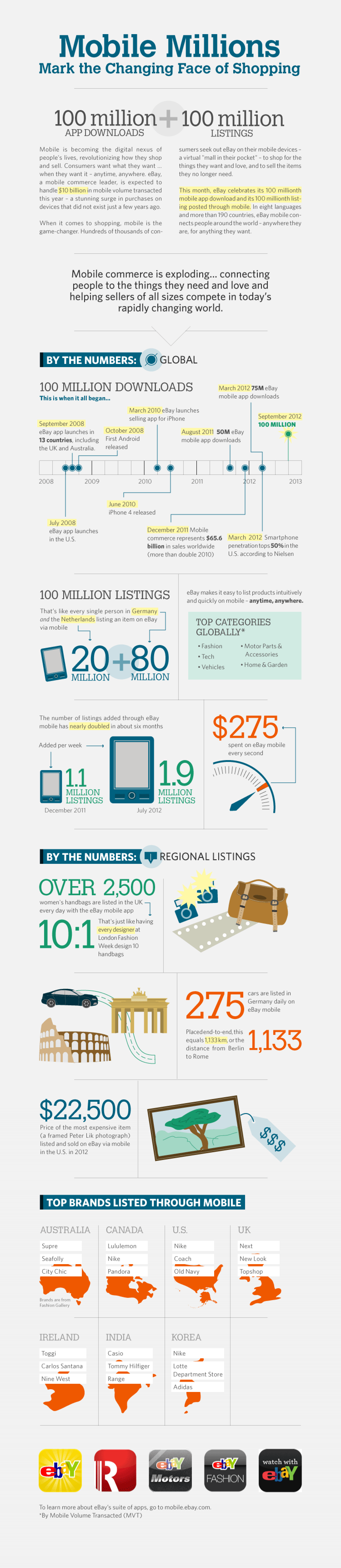 Mobile Millions Infographic