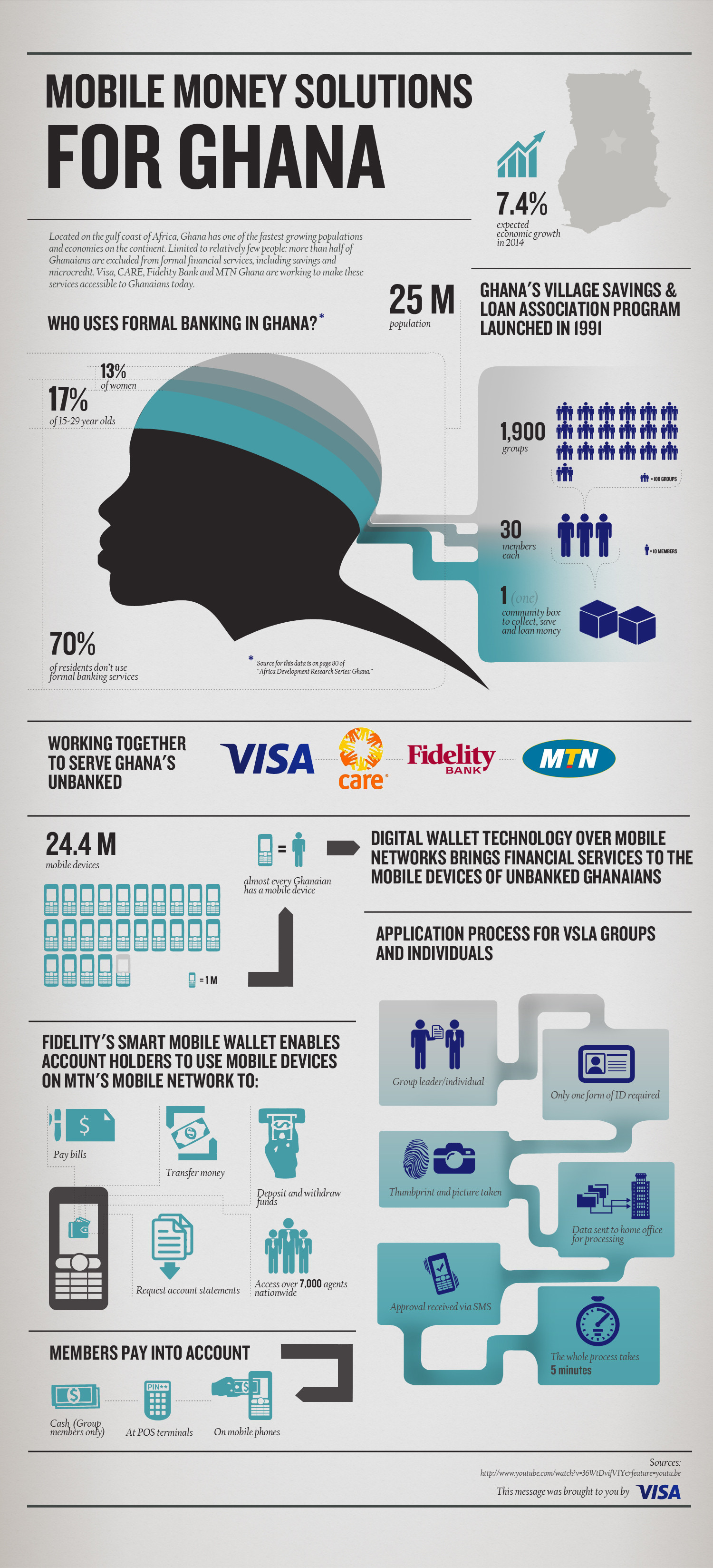 Mobile Money Solutions for Ghana Infographic