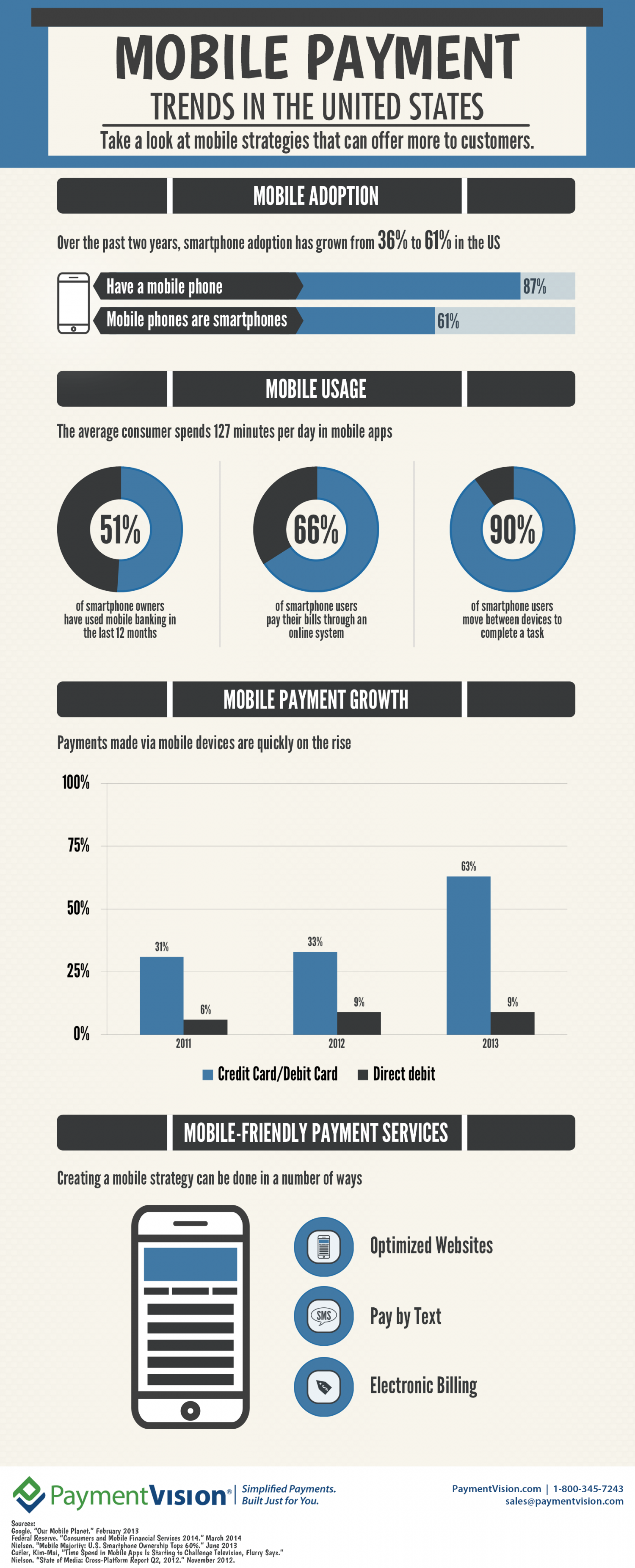 Mobile Payment Trends in the United States Infographic | PaymentVision Infographic