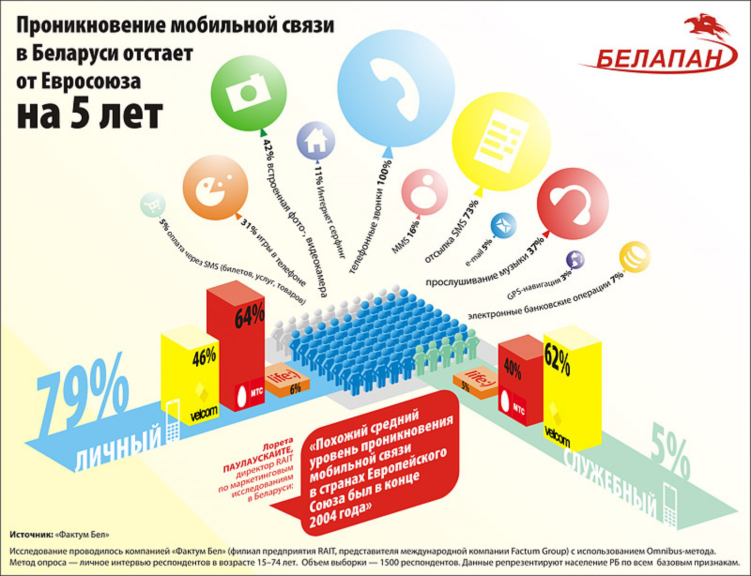 Mobile penetration in Belarus lags behind the EU for 5 years Infographic