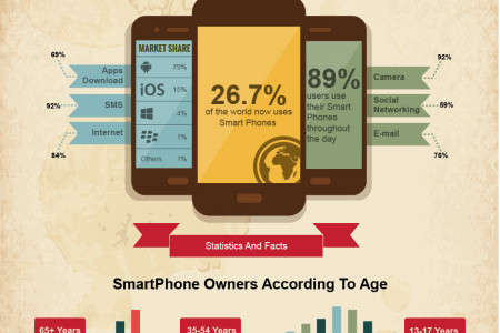 Mobile phone applications, an emerging market Infographic