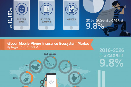 Mobile Phone Insurance Ecosystem Market was value over US$ 23 Bn in 2017 Infographic