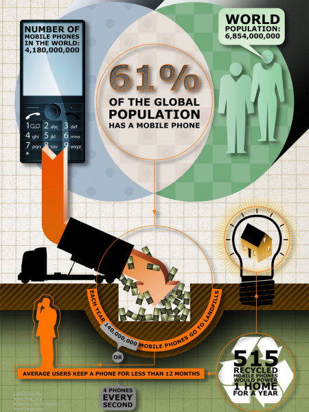 Mobile Phone Recycling Infographic Infographic