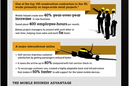 Mobile Phones and business Infographic
