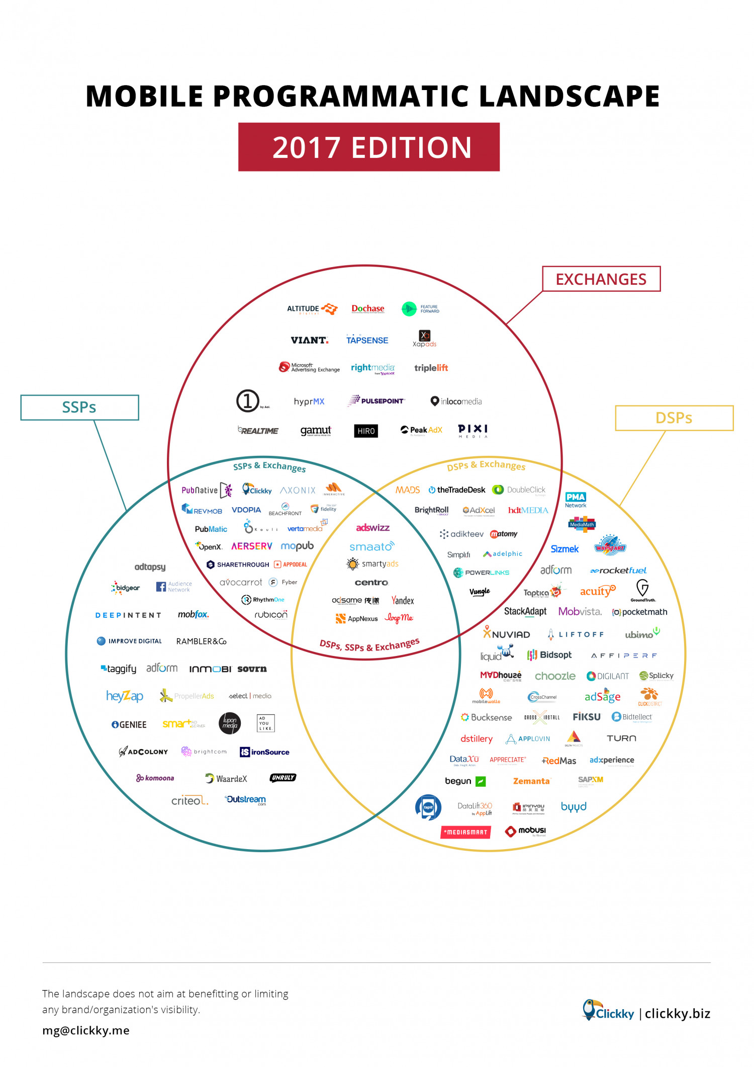 Mobile Programmatic Landscape: find key players of mobile RTB market — DSPs, SSPs, Exchanges. Infographic
