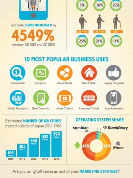 Mobile QR Code Usage & Statistics  Infographic