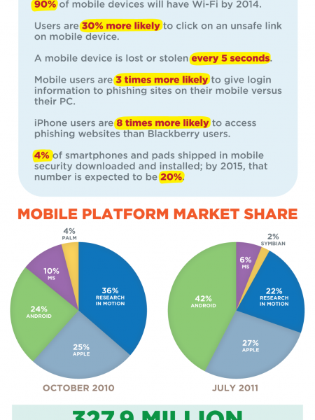 Mobile Security:  Smishing, Vishing, And The Rise Of Mobile Computing Infographic
