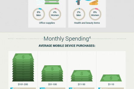 Mobile Shopping Habits of Men and Women Infographic