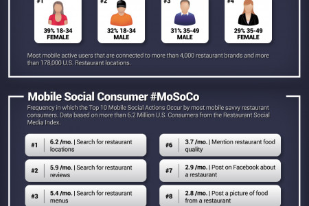 Mobile Social Consumer Trends Infographic