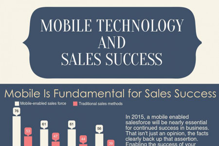 Mobile Technology and Sales Success [Infographic] Infographic
