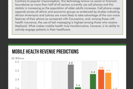 Mobile Technology in Healthcare Infographic