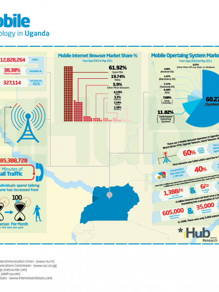 Mobile Technology in Uganda Infographic