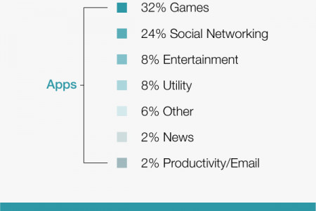 Mobile: The Future of Marketing Infographic