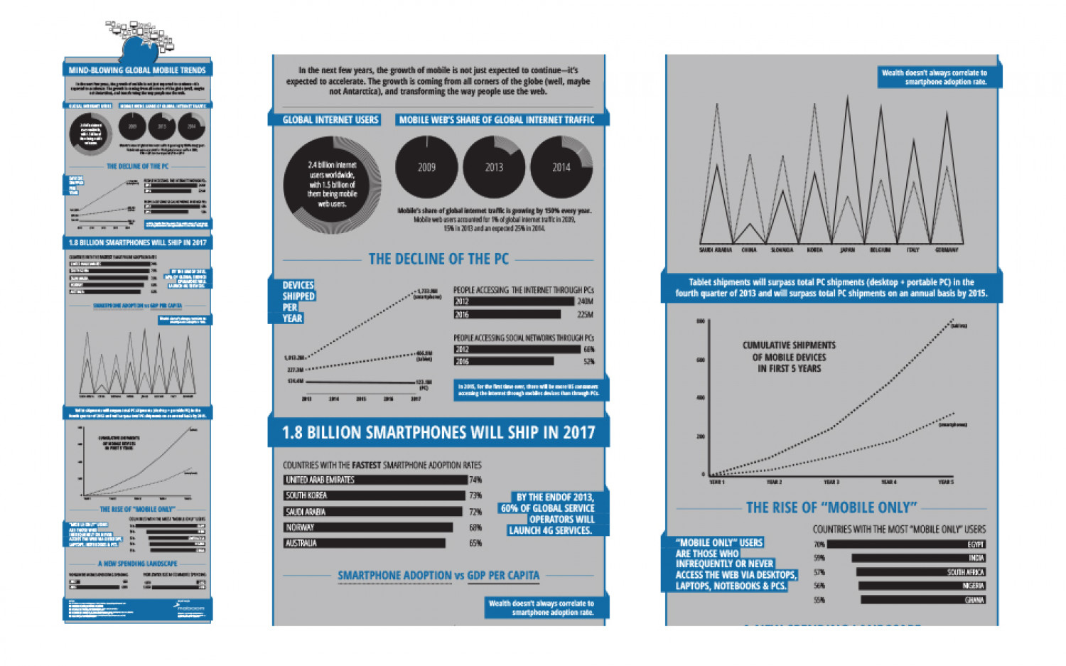 Mobile Trends Infographic