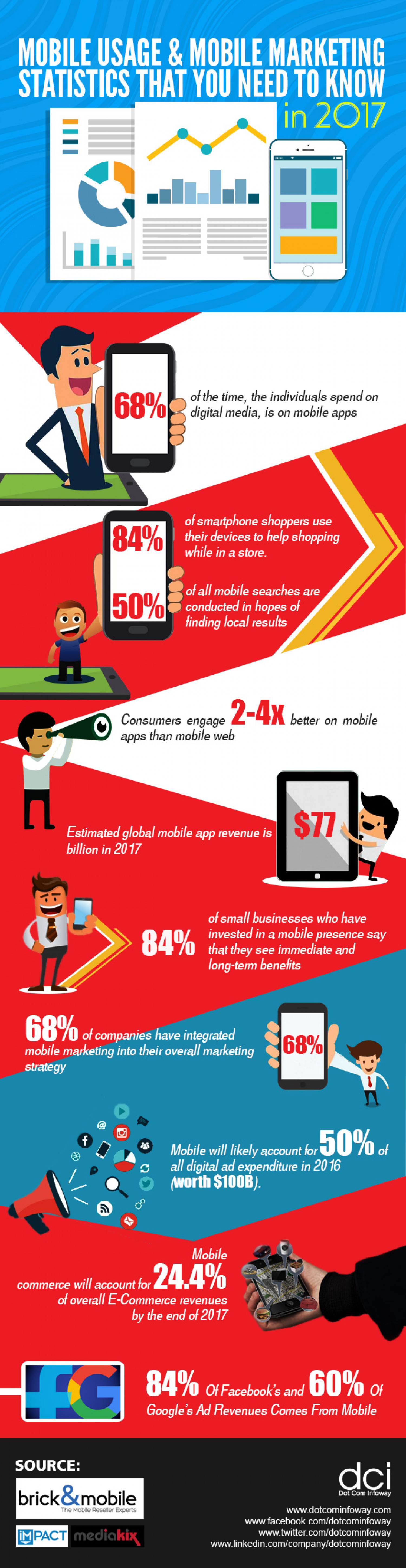 Mobile Usage & Mobile Marketing Statistics 2017 Infographic