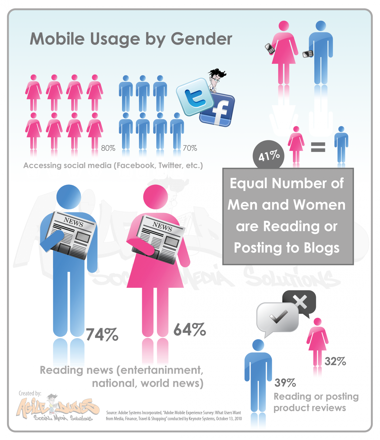 Mobile Usage by Gender Infographic